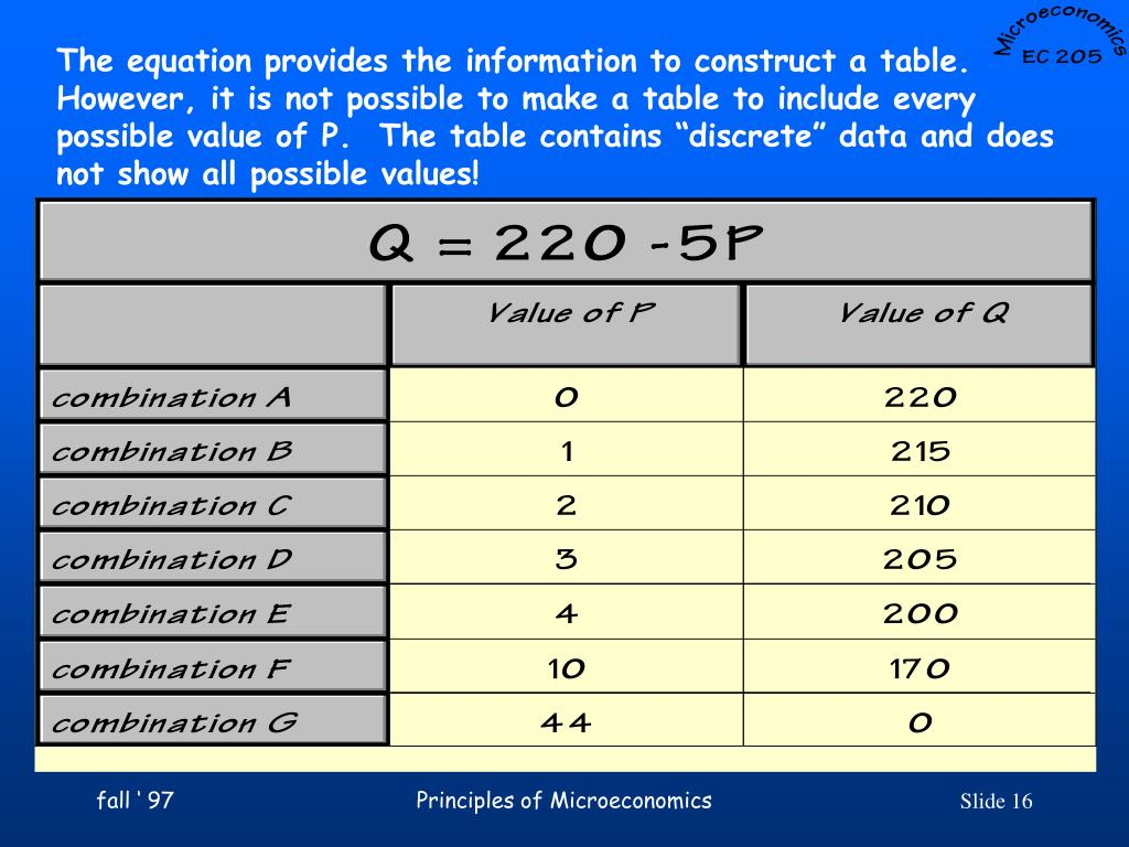 The equation provides the information to construct a table.