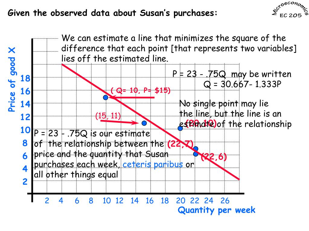 Given the observed data about Susan's purchases: