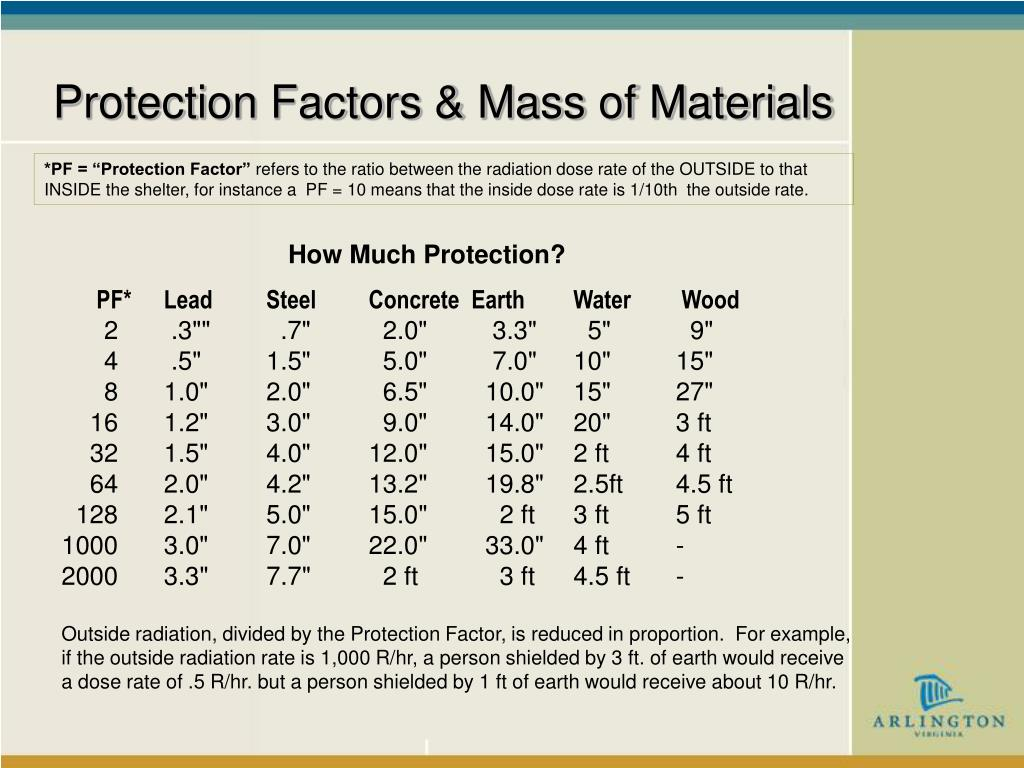Protection Factors & Mass of Materials