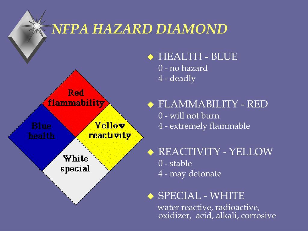 NFPA HAZARD DIAMOND