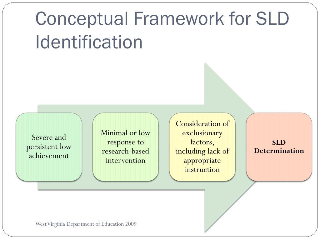 Conceptual Framework for SLD Identification