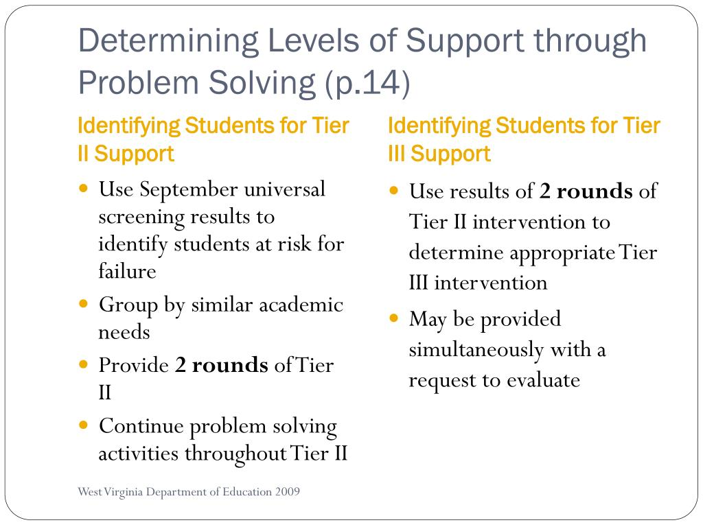 Determining Levels of Support through Problem Solving (p.14)