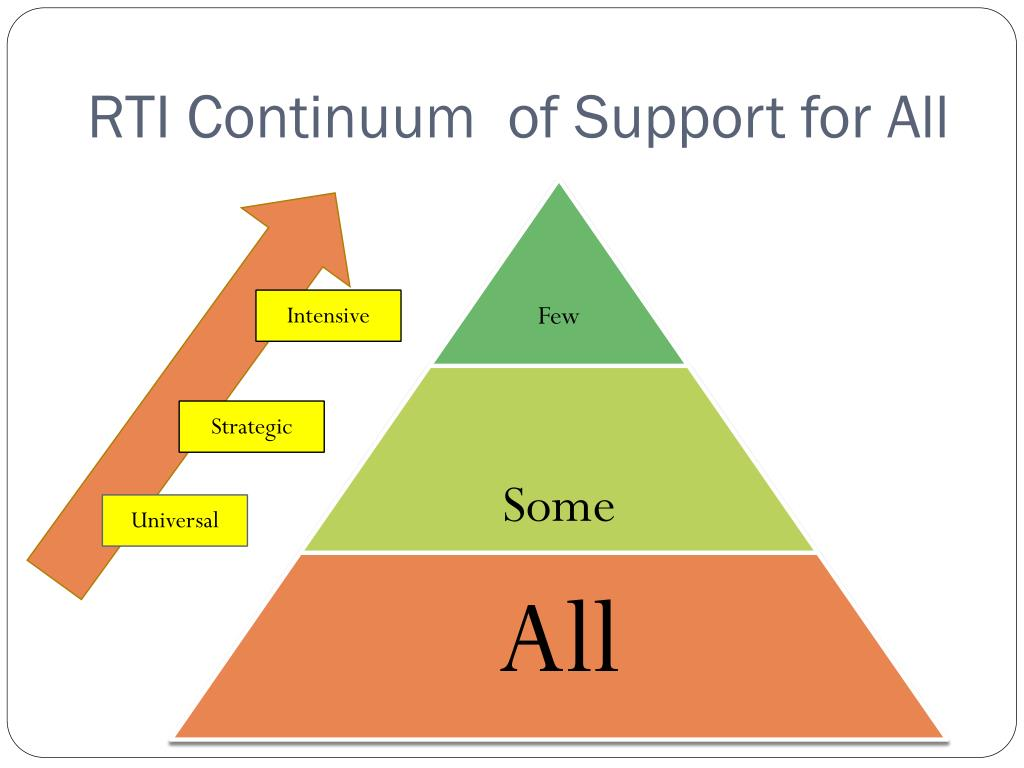 RTI Continuum  of Support for All