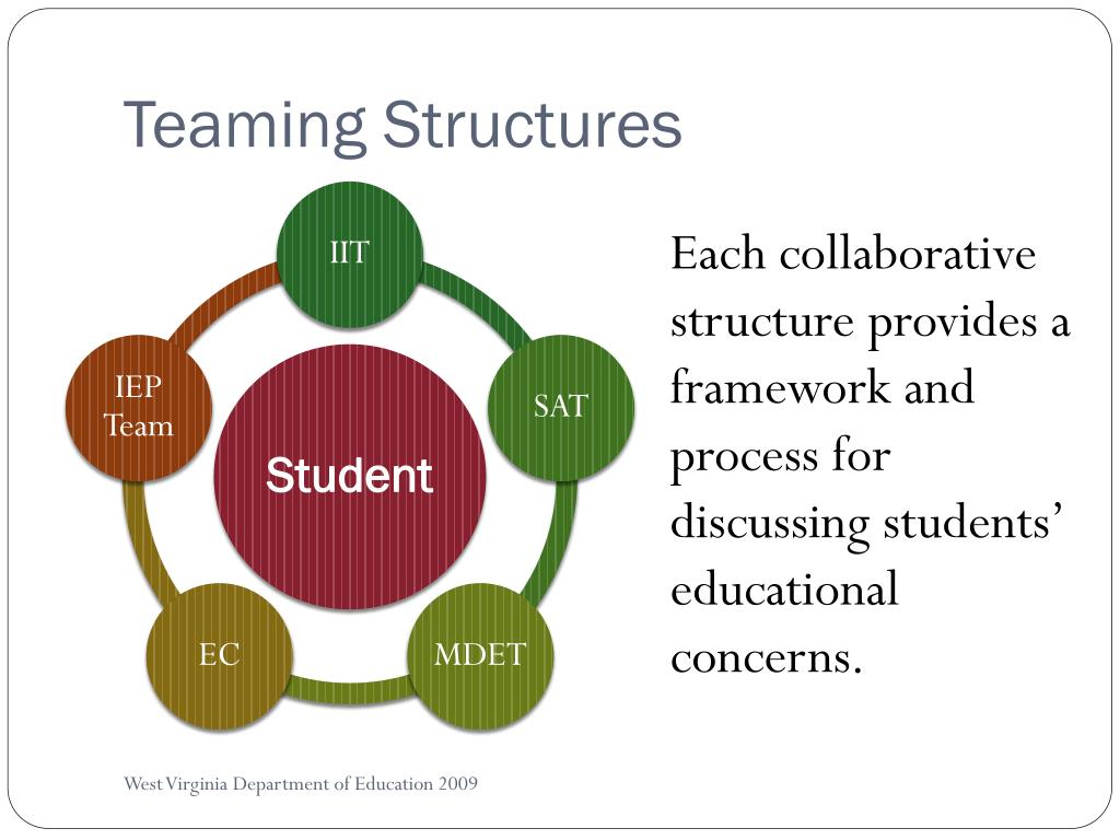 Teaming Structures