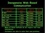 inexpensive web based communication