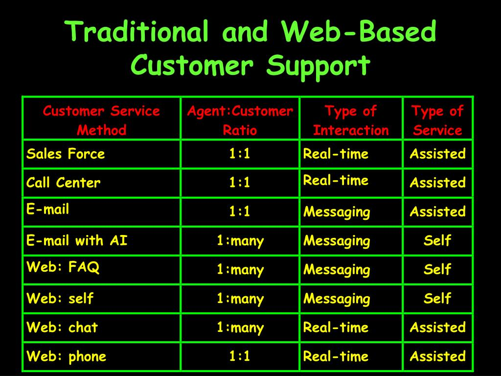 Traditional and Web-Based Customer Support