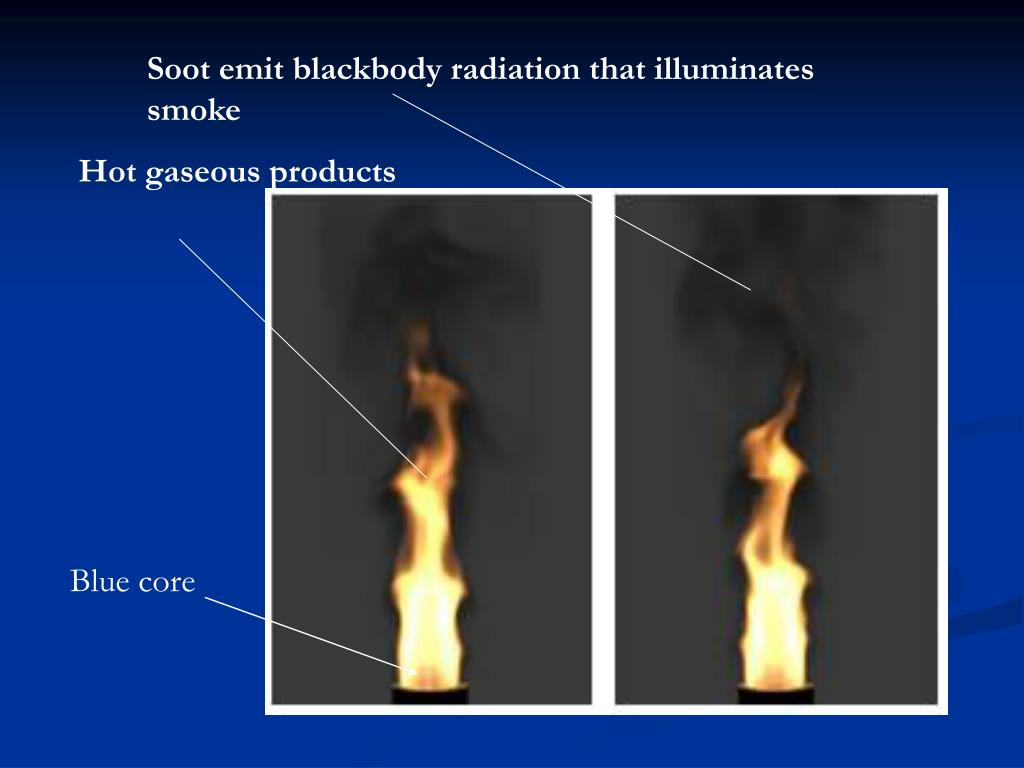 Soot emit blackbody radiation that illuminates smoke
