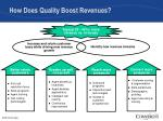 how does quality boost revenues