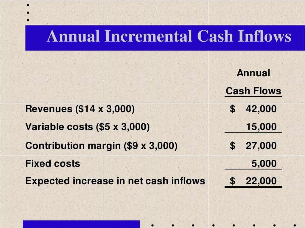 Annual Incremental Cash Inflows
