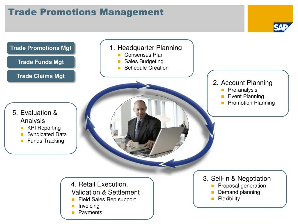 Trade Promotions Management