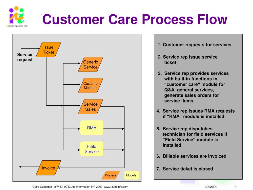 Customer Care Process Flow