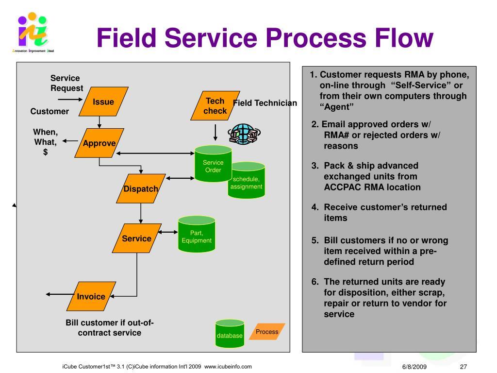 Field Service Process Flow