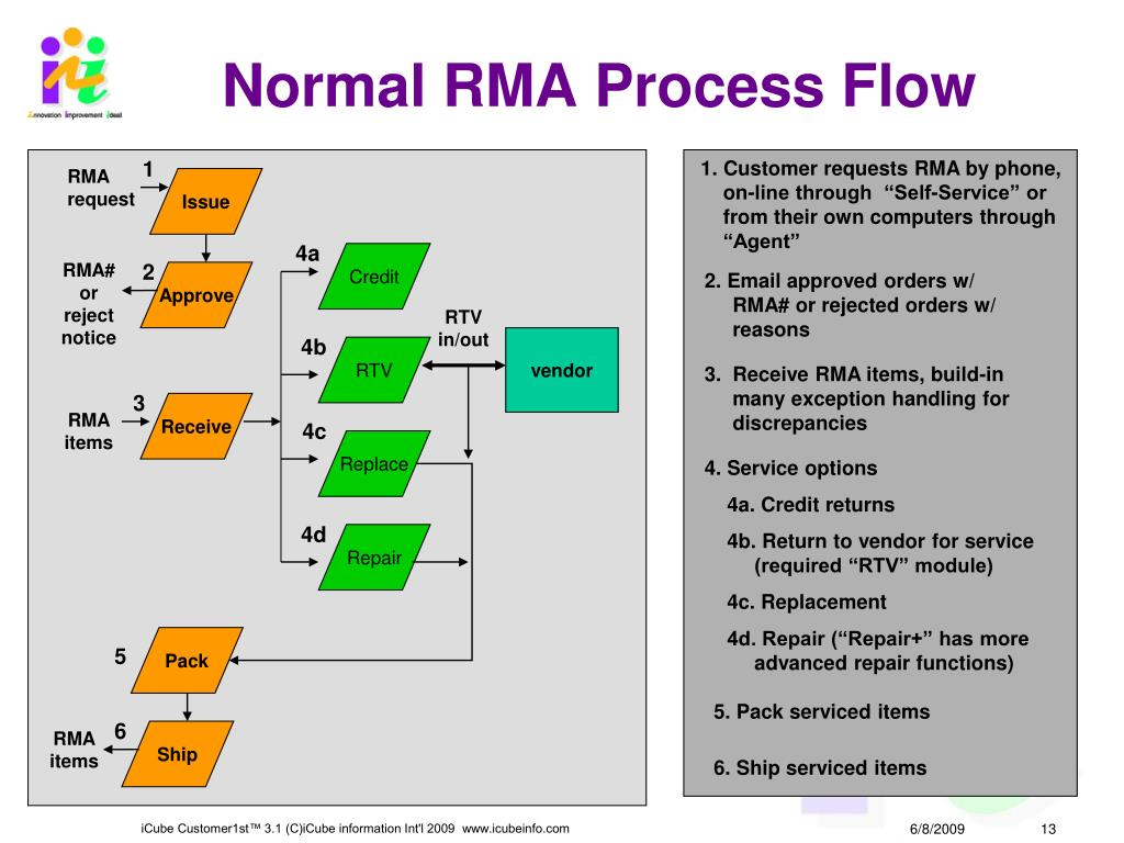 Normal RMA Process Flow