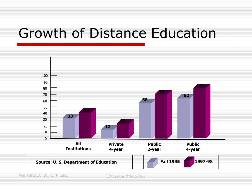 Growth of Distance Education