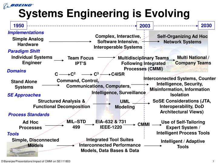 Systems Engineering is Evolving