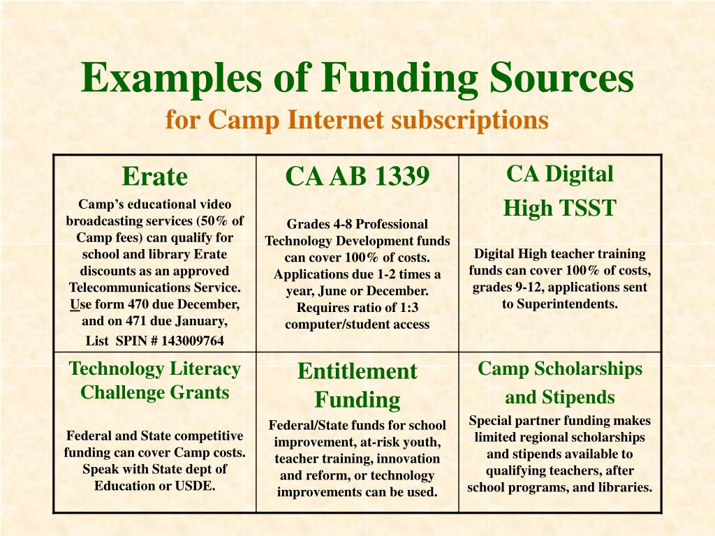 Examples of Funding Sources