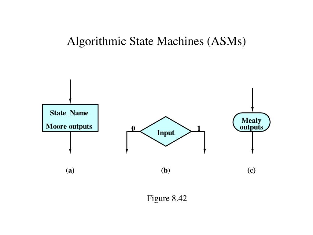 Algorithmic State Machines (ASMs)