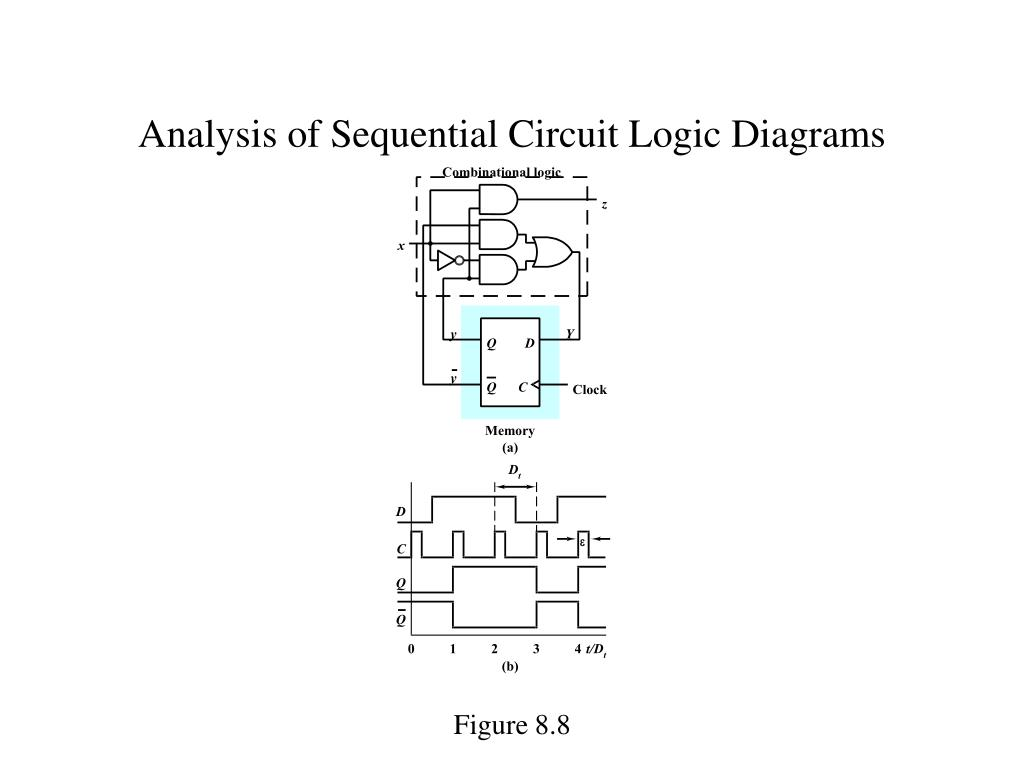 Analysis of Sequential Circuit Logic Diagrams