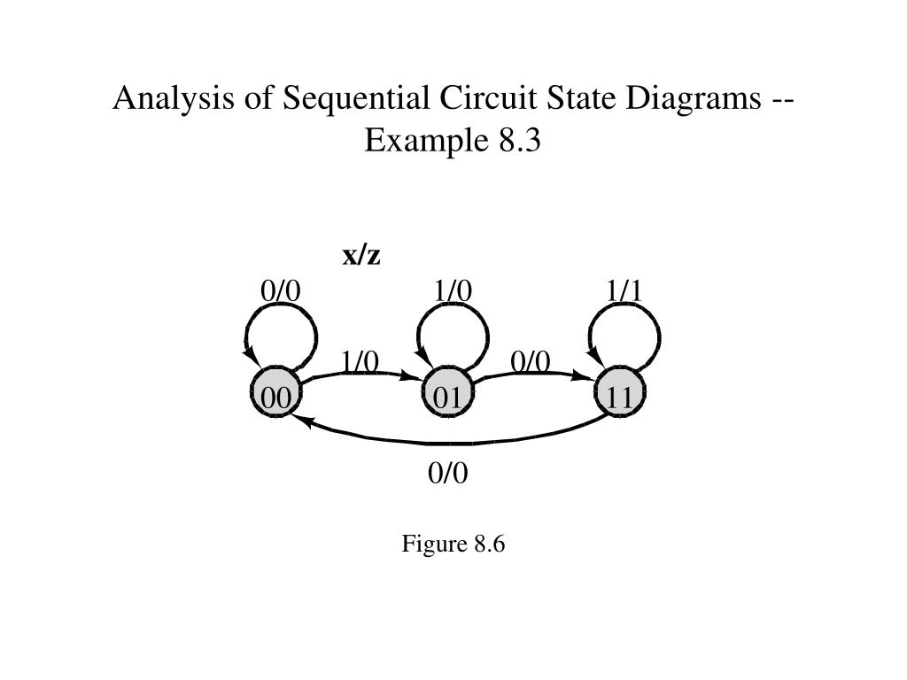 Analysis of Sequential Circuit State Diagrams -- Example 8.3