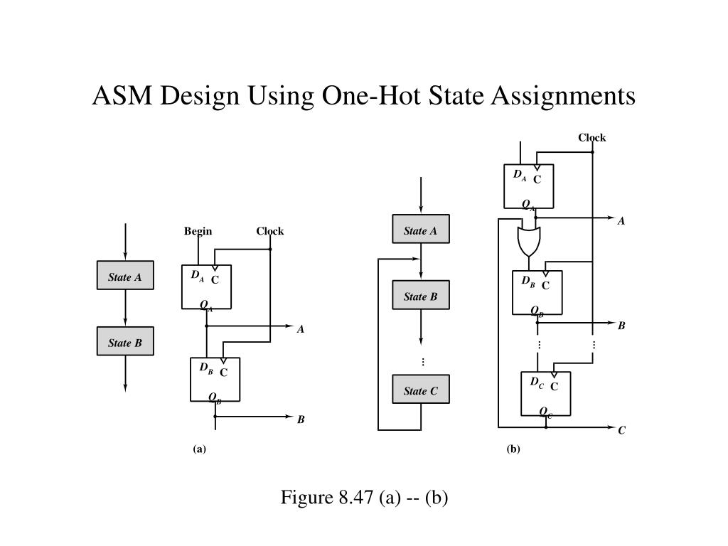ASM Design Using One-Hot State Assignments