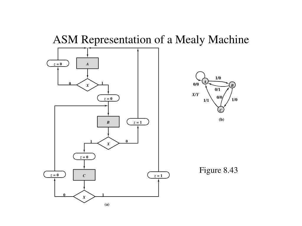 ASM Representation of a Mealy Machine