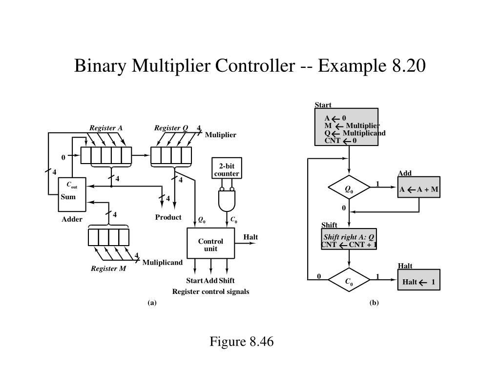 Binary Multiplier Controller -- Example 8.20