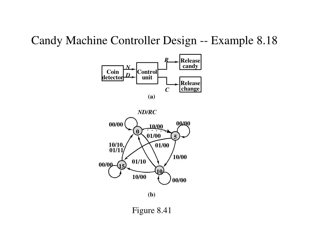Candy Machine Controller Design -- Example 8.18