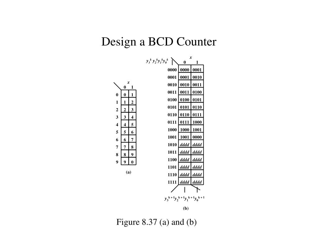 Design a BCD Counter