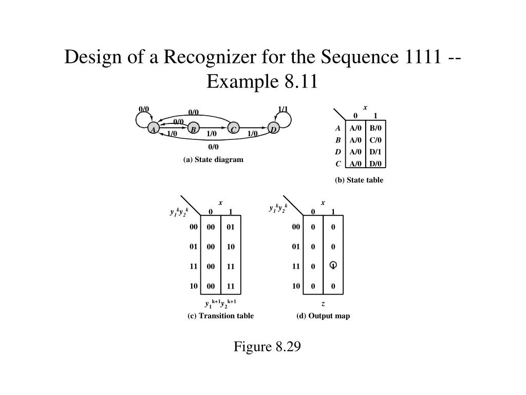 Design of a Recognizer for the Sequence 1111 --