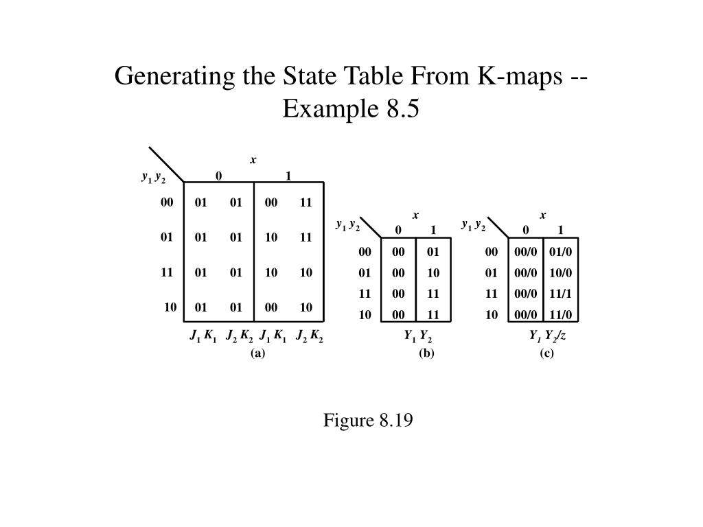Generating the State Table From K-maps --