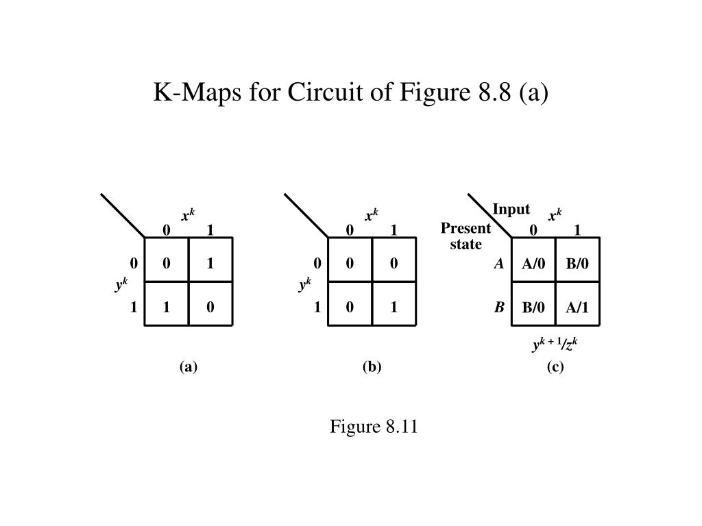 K-Maps for Circuit of Figure 8.8 (a)