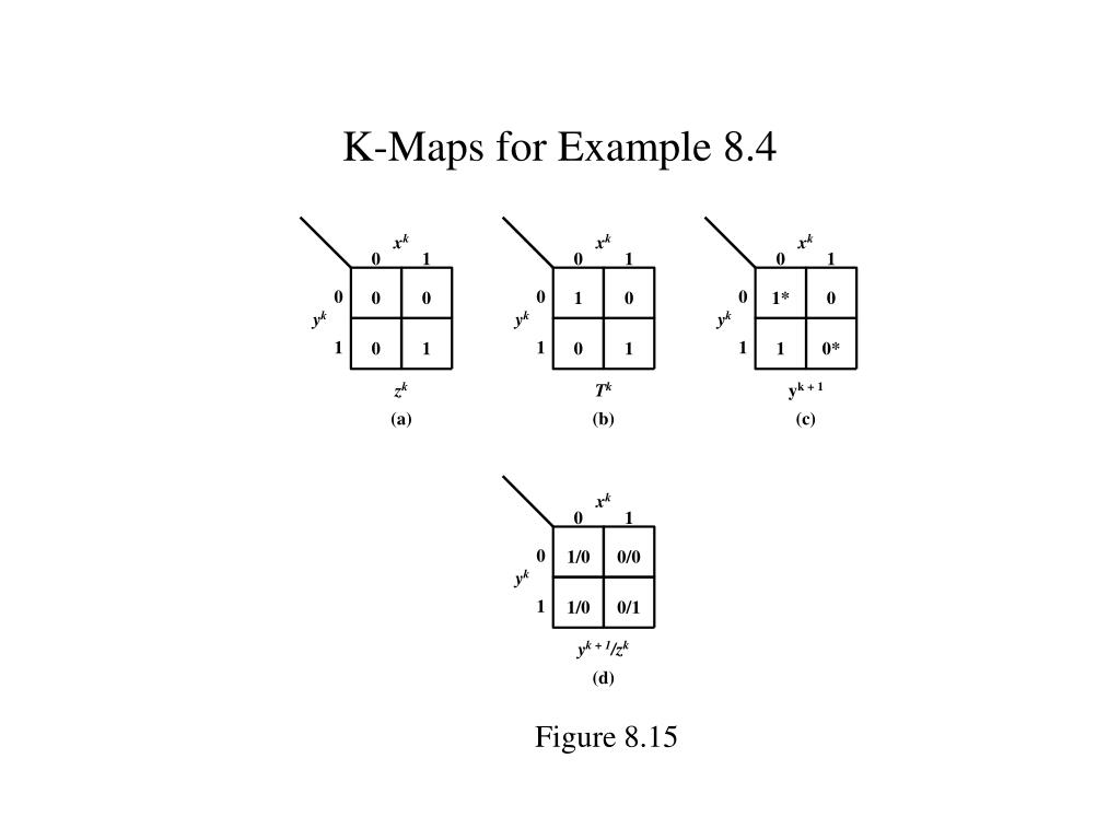 K-Maps for Example 8.4