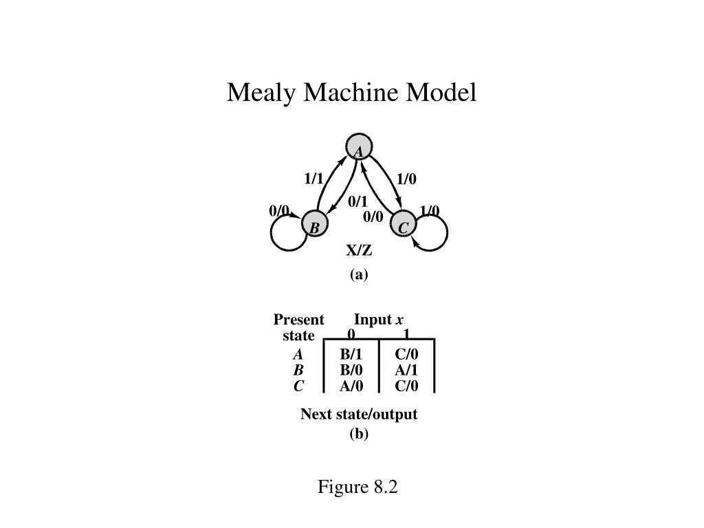 Mealy Machine Model