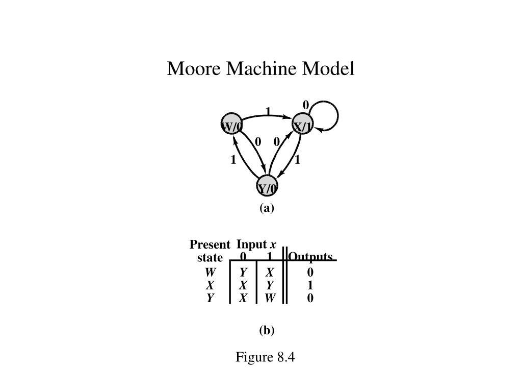 Moore Machine Model