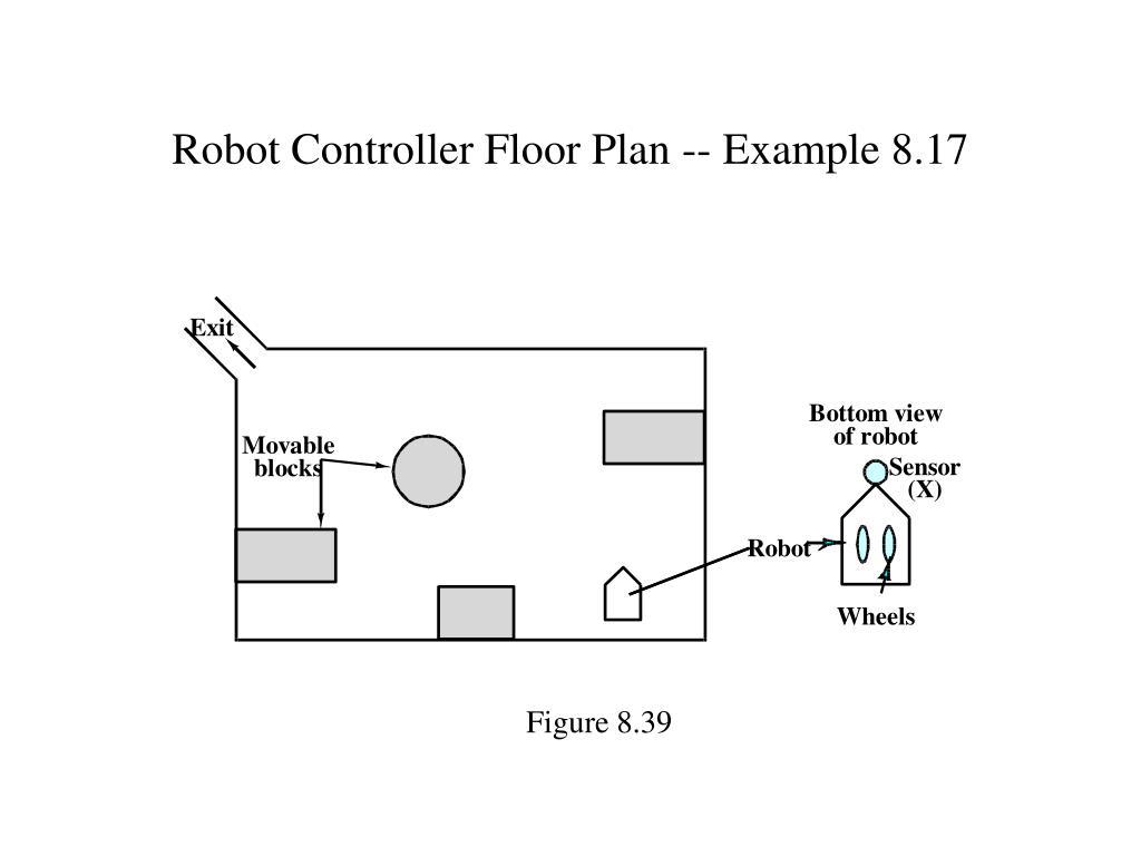 Robot Controller Floor Plan -- Example 8.17