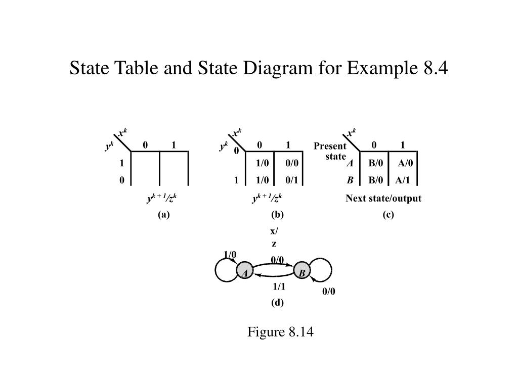 State Table and State Diagram for Example 8.4