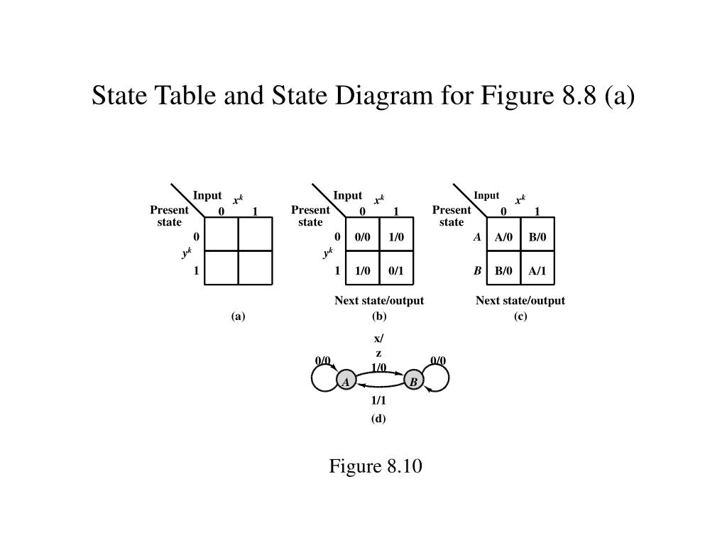 State Table and State Diagram for Figure 8.8 (a)