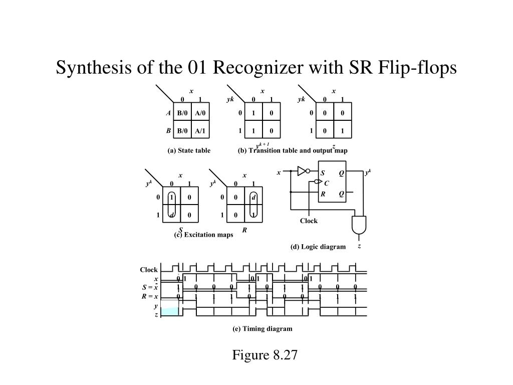 Synthesis of the 01 Recognizer with SR Flip-flops