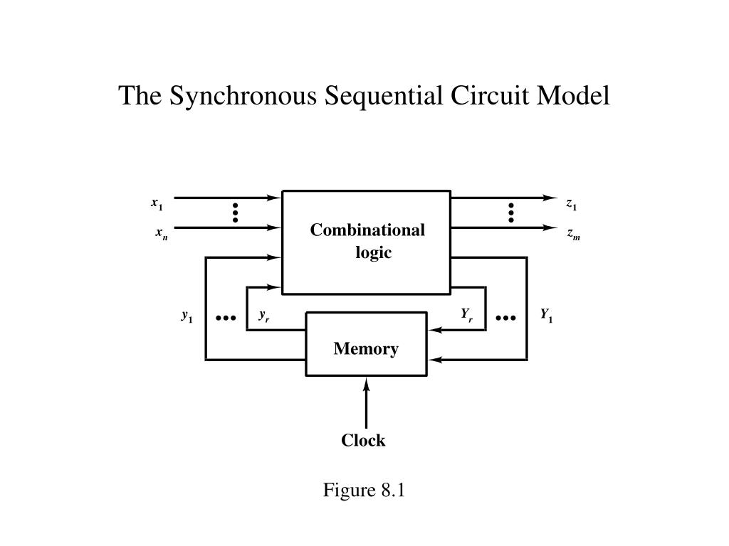 The Synchronous Sequential Circuit Model