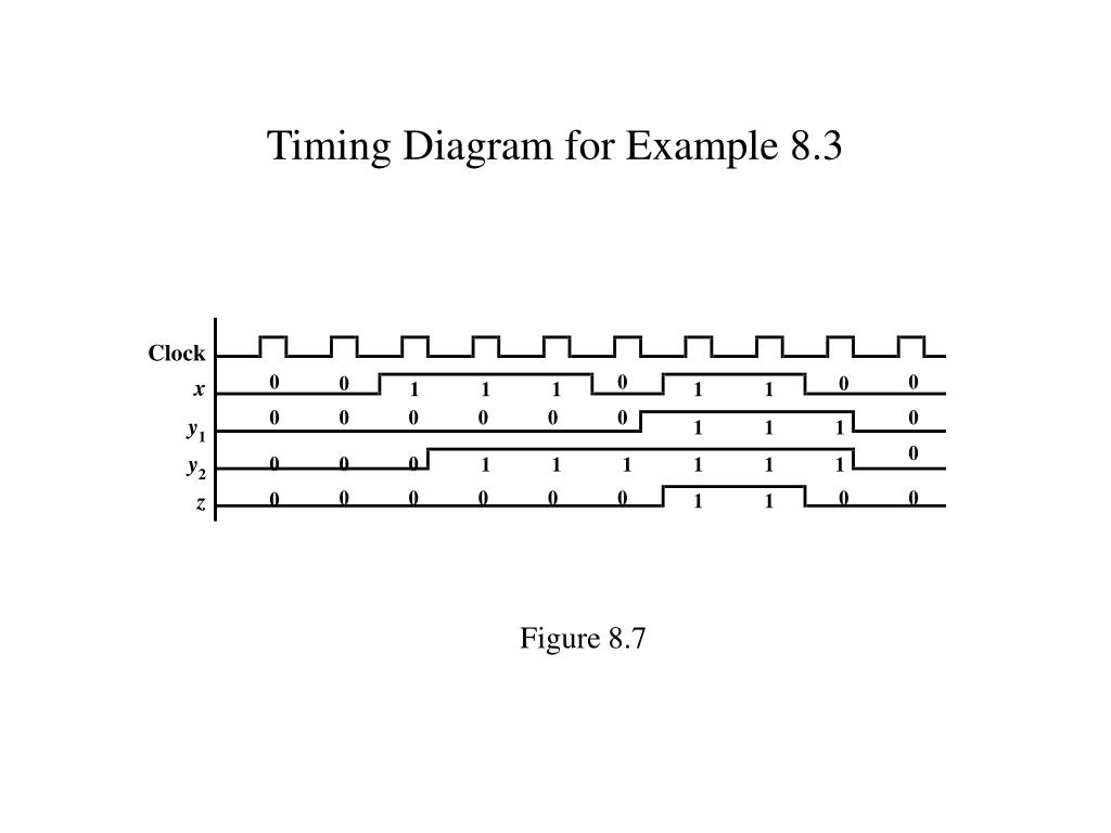 Timing Diagram for Example 8.3