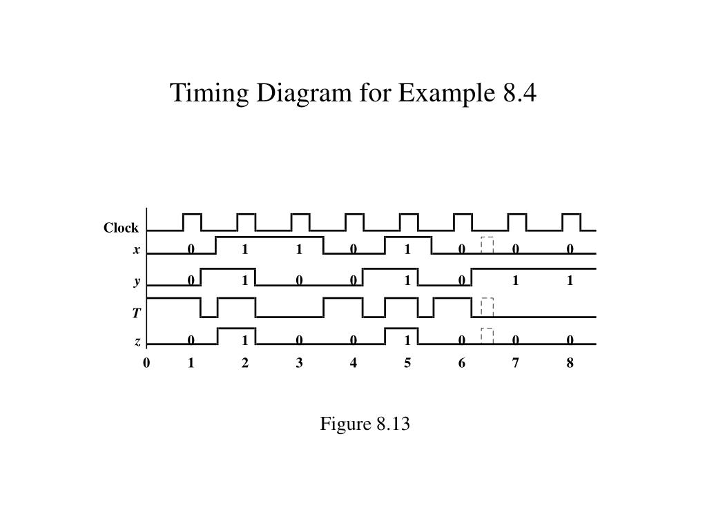 Timing Diagram for Example 8.4