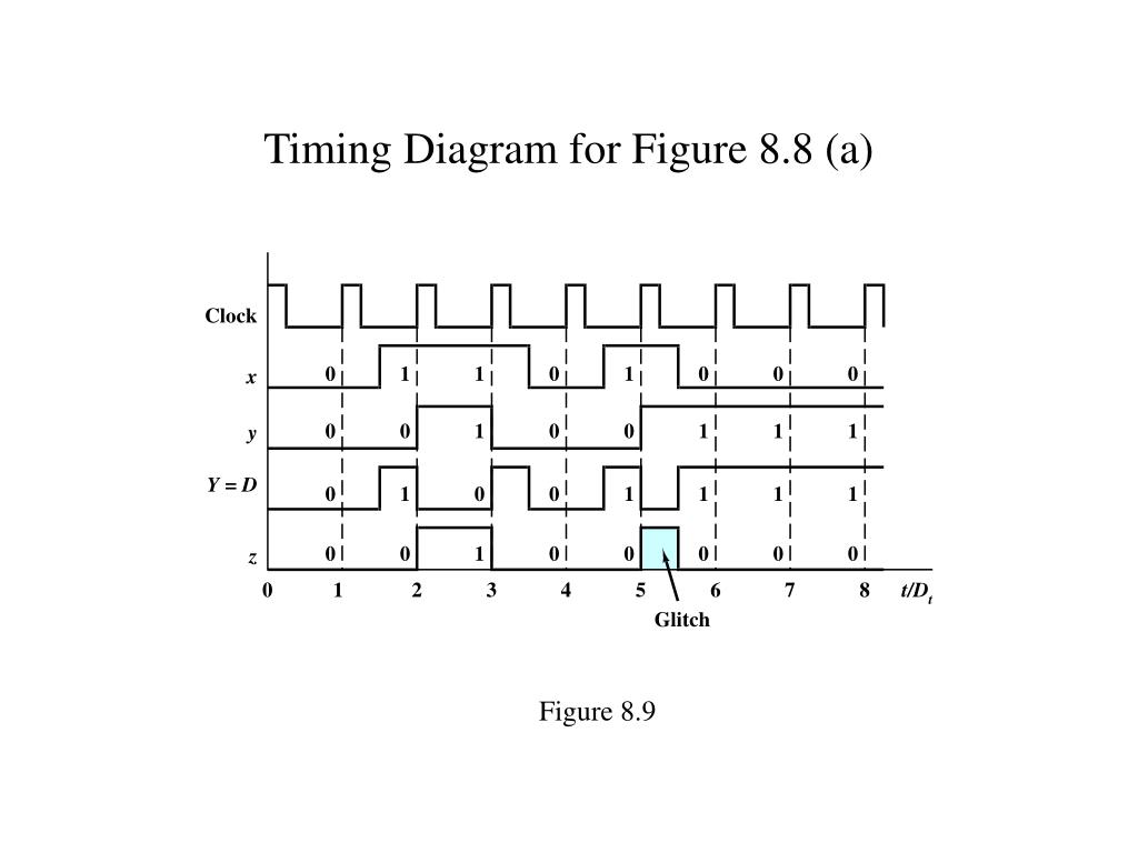 Timing Diagram for Figure 8.8 (a)