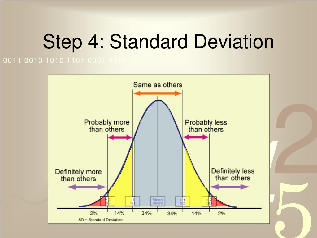 Step 4: Standard Deviation