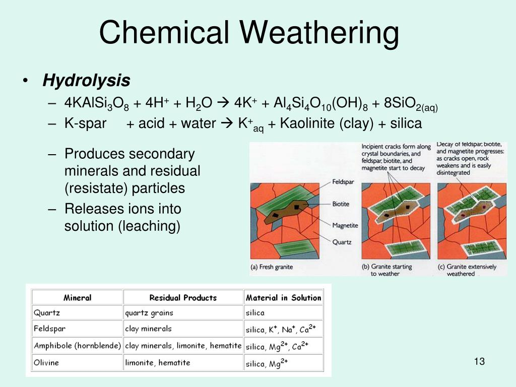 Produces secondary minerals and residual (resistate) particles