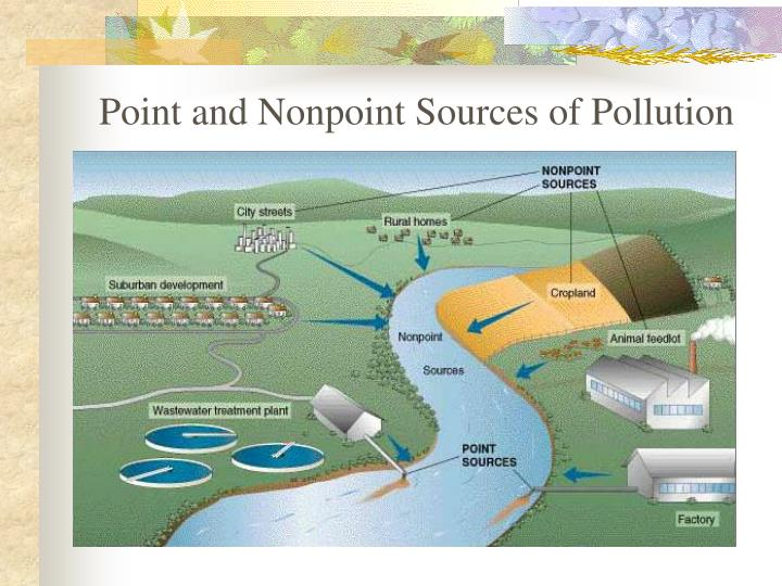 Point and Nonpoint Sources of Pollution