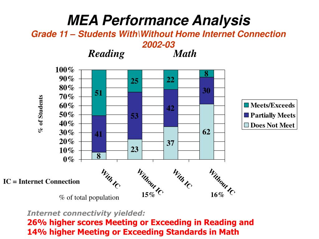 MEA Performance Analysis