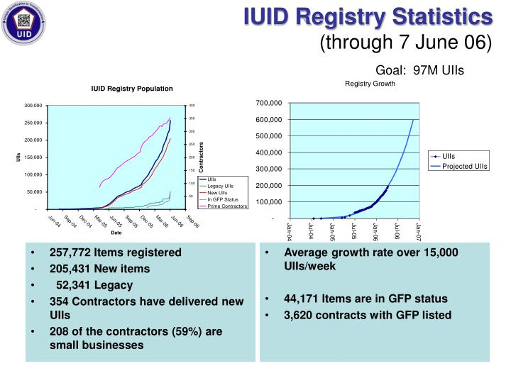 Iuid registry statistics through 7 june 06