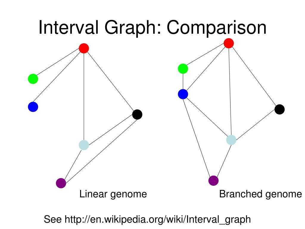 Interval Graph: Comparison