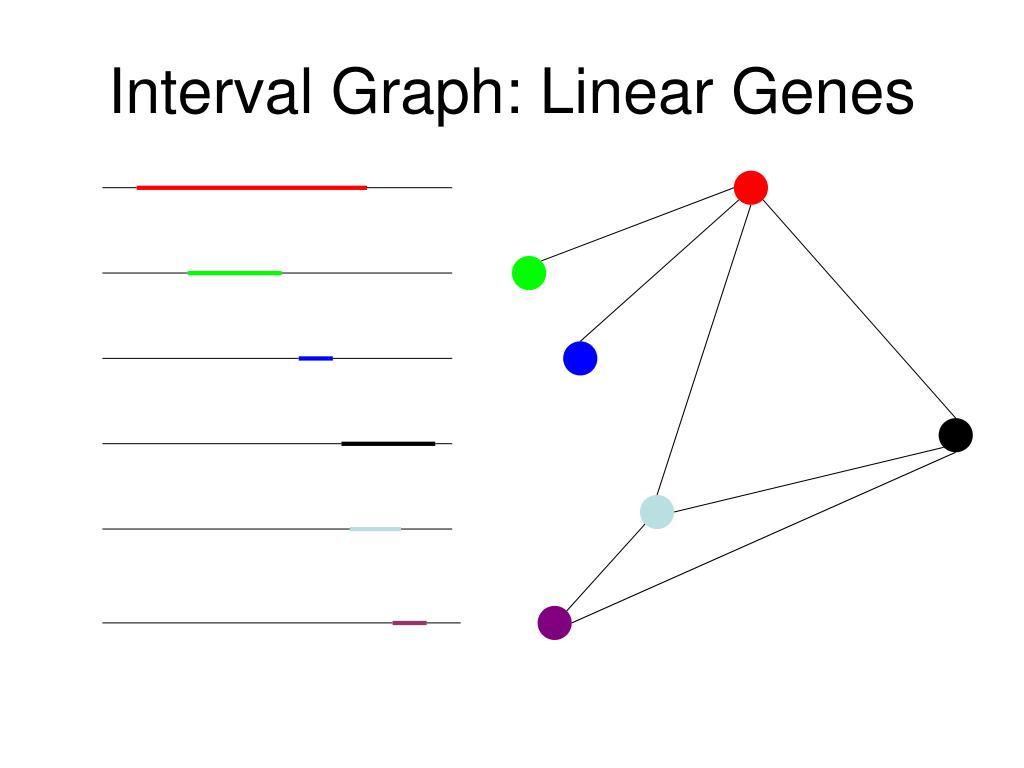 Interval Graph: Linear Genes