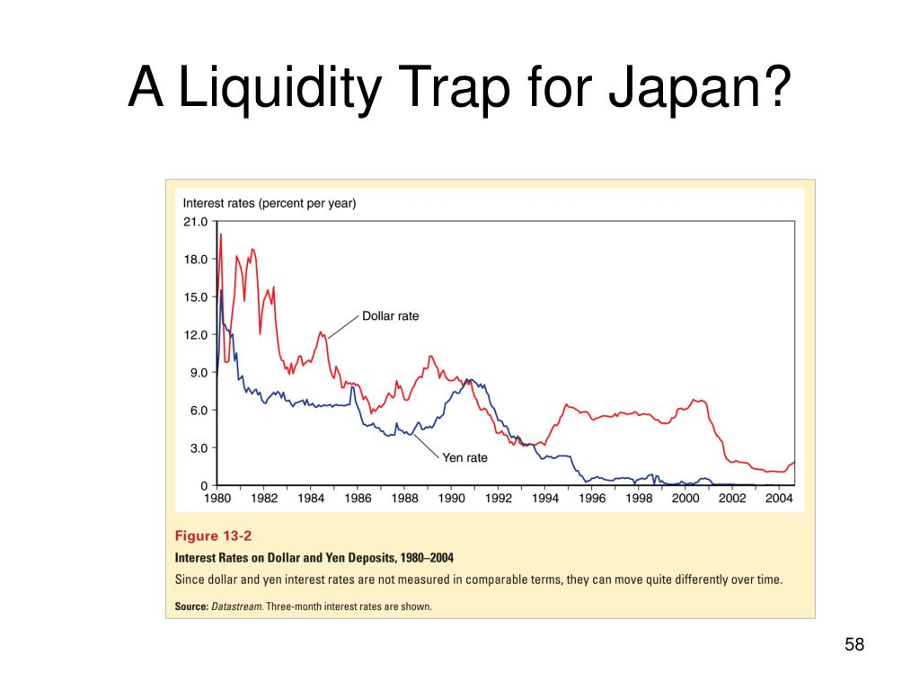 A Liquidity Trap for Japan?
